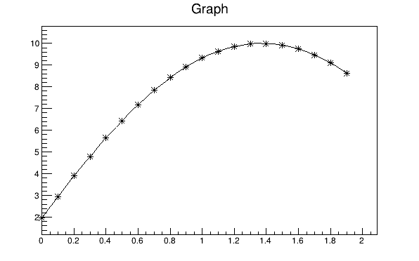 Drawing Smooth Lines Matlab : A graph drawn with axis markers and continuous line