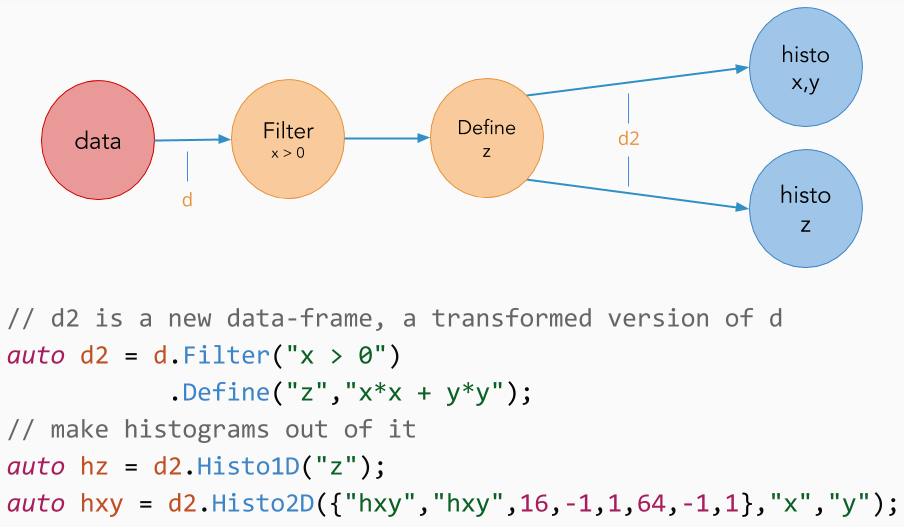 ROOT: ROOT::RDataFrame Class Reference