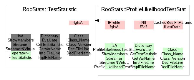 RooStats::ProfileLikelihoodTestStat