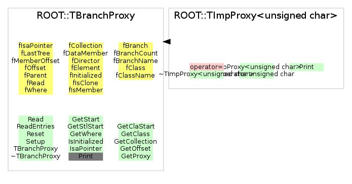 ROOT::TImpProxy<unsigned char>