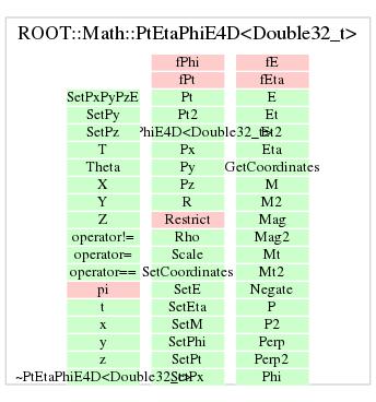 ROOT::Math::PtEtaPhiE4D<Double32_t>